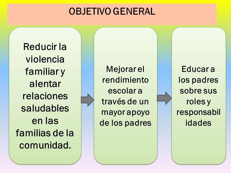 2008 2009 2010 *El valor de la educación y como los padres pueden apoyar *Los roles y responsabilidades de los padres de familia.
