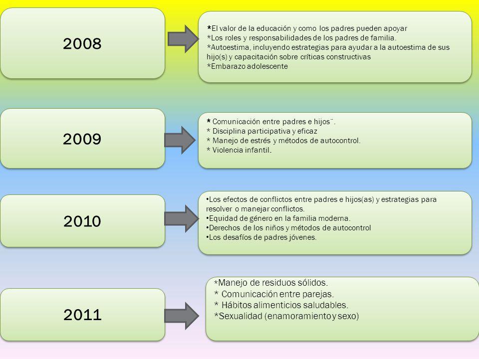 2008 2009 2010 *El valor de la educación y como los padres pueden apoyar *Los roles y responsabilidades de los padres de familia. *Autoestima, incluye