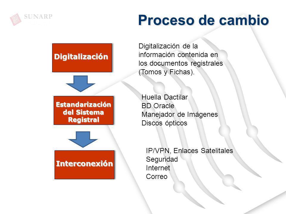 Digitalización Estandarización del Sistema Registral Interconexión Huella Dactilar BD Oracle Manejador de Imágenes Discos ópticos IP/VPN, Enlaces Sate