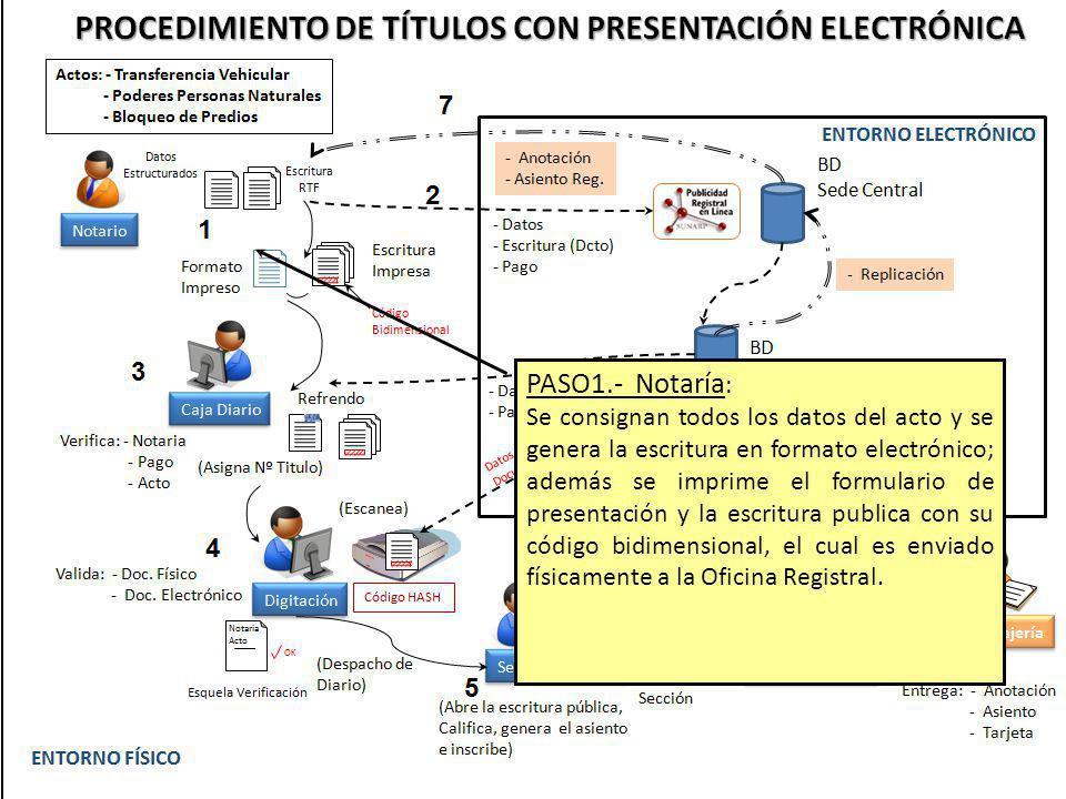 PASO1.- Notaría : Se consignan todos los datos del acto y se genera la escritura en formato electrónico; además se imprime el formulario de presentaci