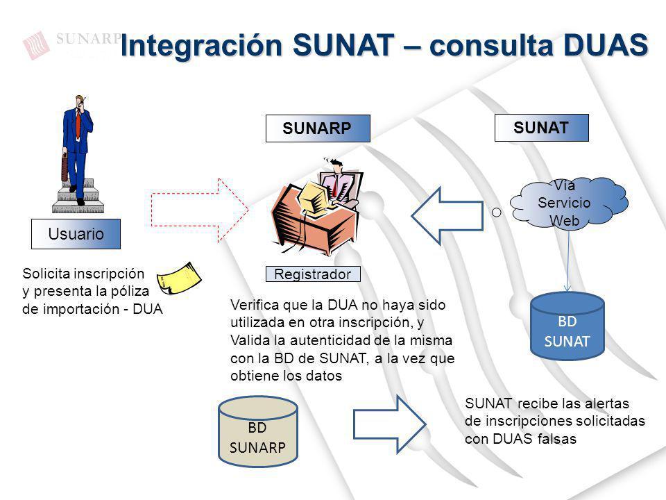 Integración SUNAT – consulta DUAS SUNARP SUNAT Usuario Vía Servicio Web Registrador Solicita inscripción y presenta la póliza de importación - DUA Ver