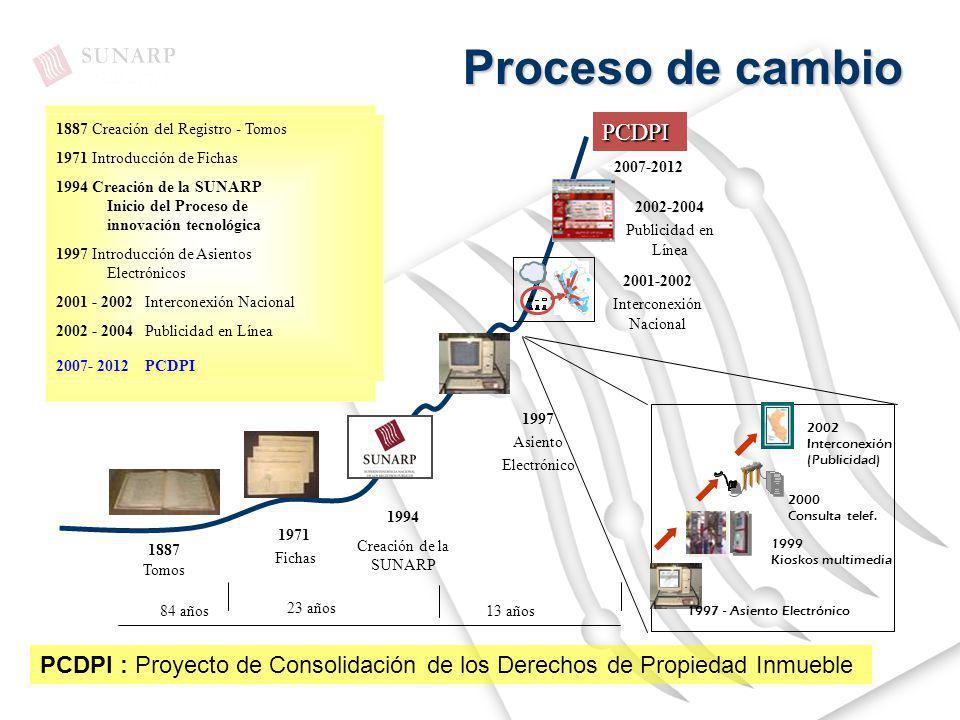 Proceso de cambio 1887 Creación del Registro - Tomos 1971 Introducción de Fichas 1994 Creación de la SUNARP Inicio del Proceso de innovación tecnológi