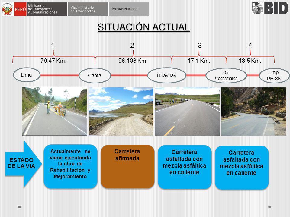 SITUACIÓN ACTUAL Lima Canta Huayllay Dv. Cochamarca Emp. PE-3N 79.47 Km. 96.108 Km. 17.1 Km. 13.5 Km. Actualmente se viene ejecutando la obra de Rehab