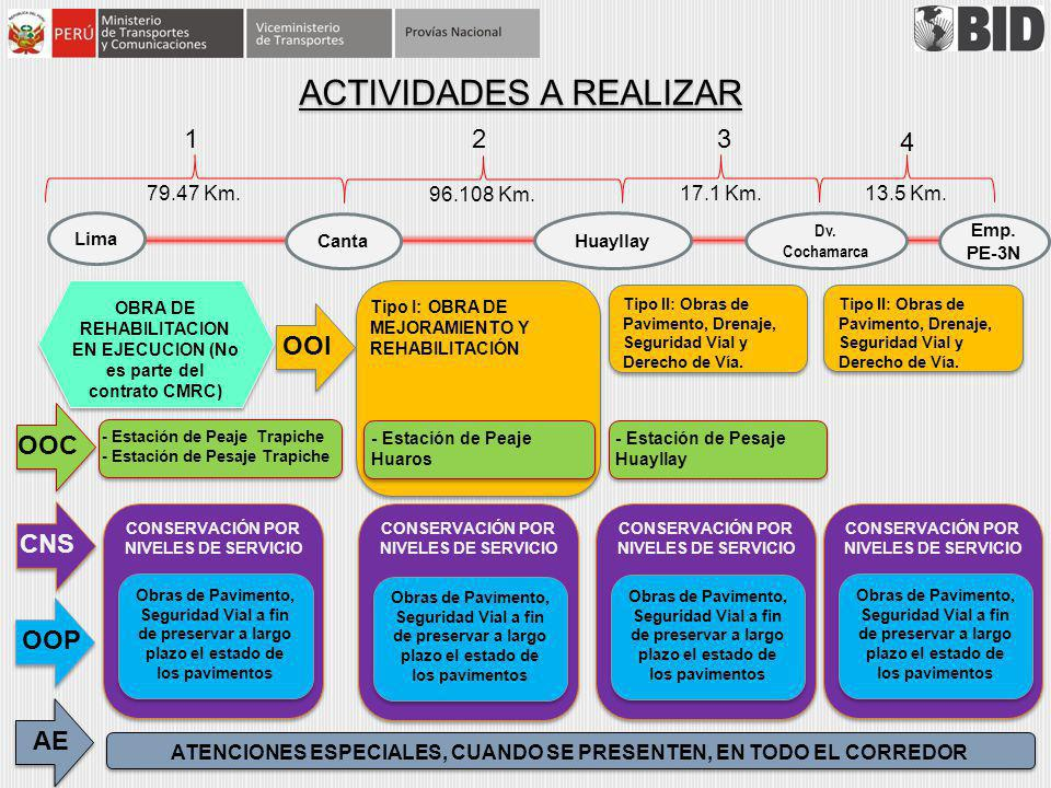 CONSERVACIÓN POR NIVELES DE SERVICIO ACTIVIDADES A REALIZAR Lima Canta Huayllay Dv. Cochamarca Emp. PE-3N Tipo I: OBRA DE MEJORAMIENTO Y REHABILITACIÓ