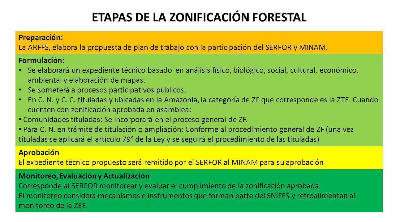 ETAPAS DE LA ZONIFICACIÓN FORESTAL Preparación: La ARFFS, elabora la propuesta de plan de trabajo con la participación del SERFOR y MINAM. Formulación