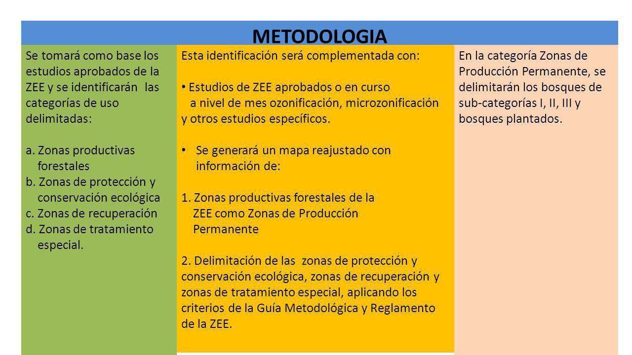 METODOLOGIA Se tomará como base los estudios aprobados de la ZEE y se identificarán las categorías de uso delimitadas: a. Zonas productivas forestales