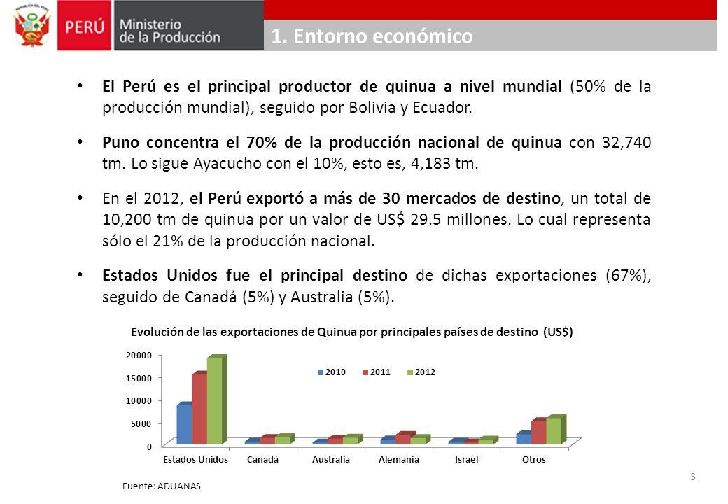 1. Entorno económico El Perú es el principal productor de quinua a nivel mundial (50% de la producción mundial), seguido por Bolivia y Ecuador. Puno c