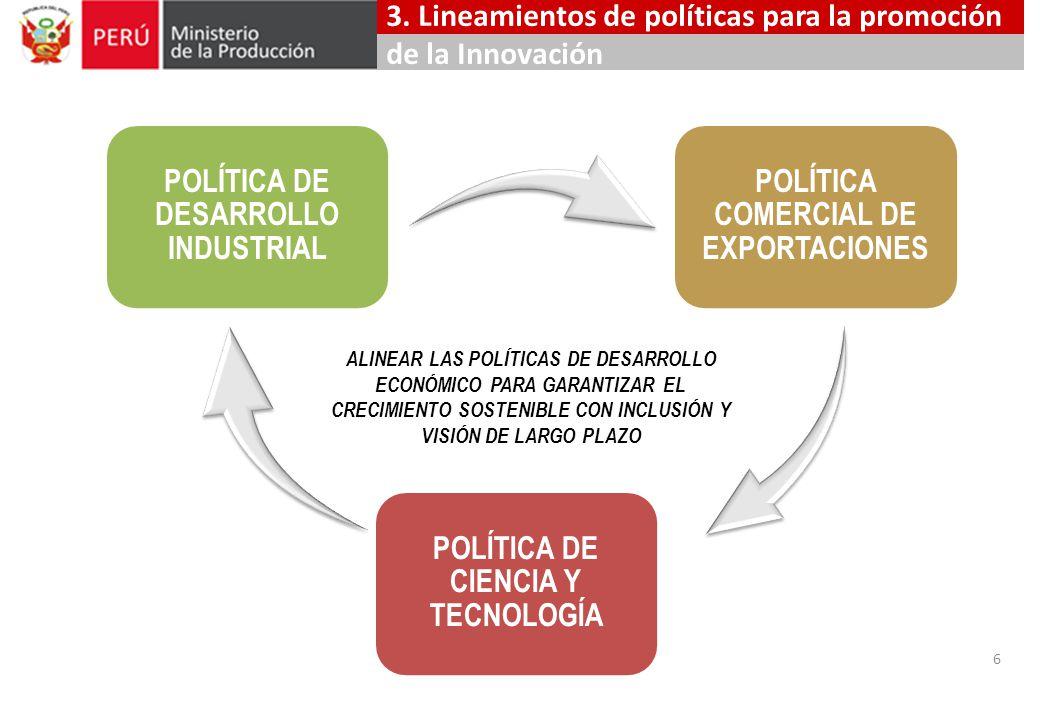 POLÍTICA DE CIENCIA Y TECNOLOGÍA POLÍTICA COMERCIAL DE EXPORTACIONES POLÍTICA DE DESARROLLO INDUSTRIAL 6 ALINEAR LAS POLÍTICAS DE DESARROLLO ECONÓMICO