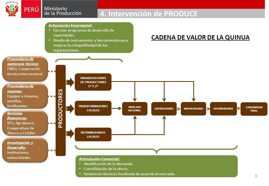ARTICULACIÓN EMPRESARIAL: PRODUCE promueve el fortalecimiento de la competitividad empresarial de seis organizaciones de productores de Quinua a Nivel Nacional.