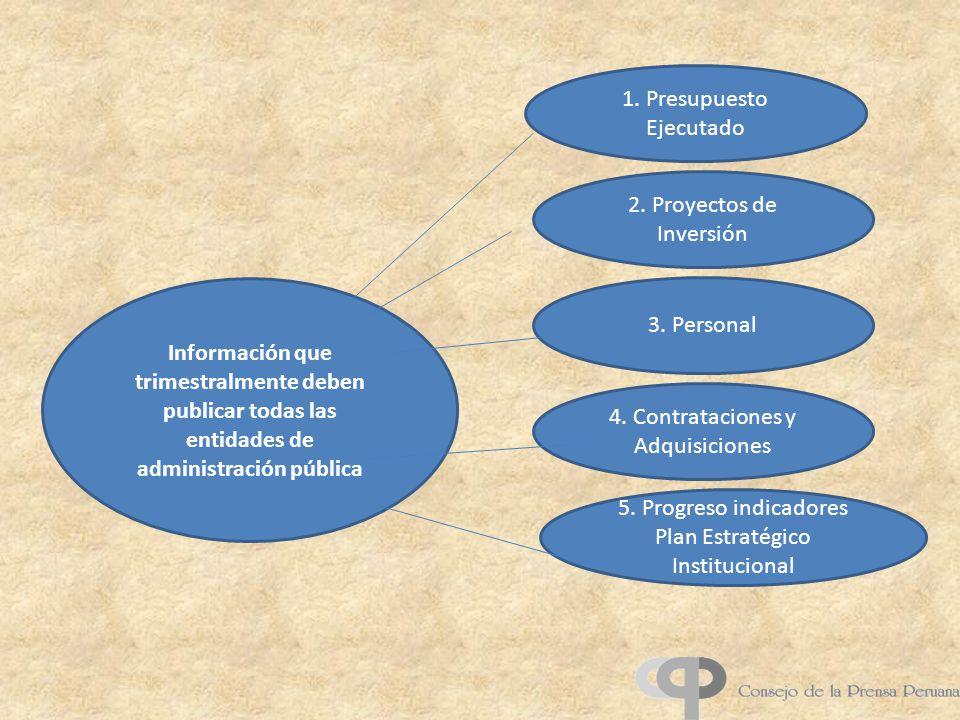 3. Personal Información que trimestralmente deben publicar todas las entidades de administración pública 2. Proyectos de Inversión 4. Contrataciones y