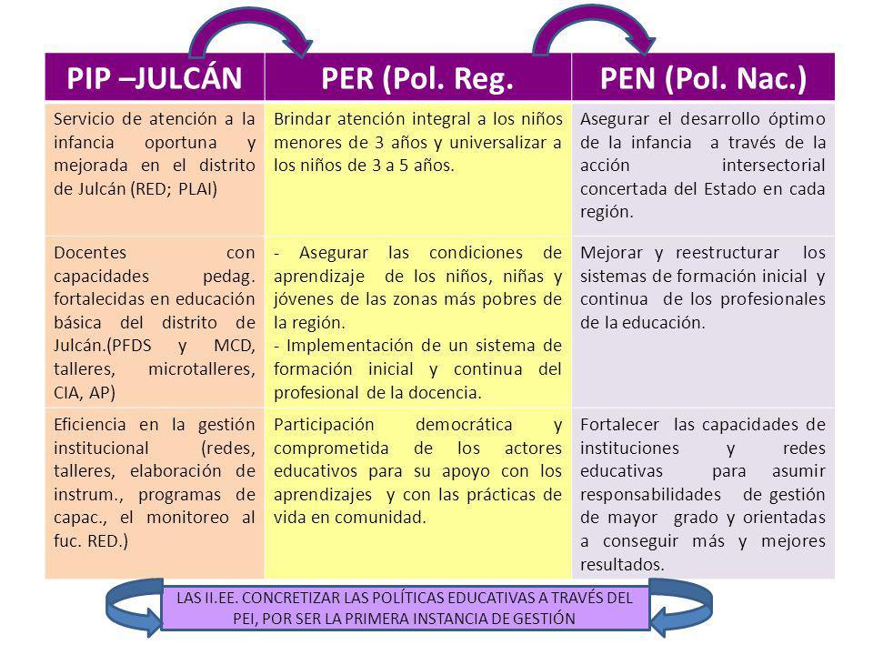 PIP –JULCÁNPER (Pol. Reg.PEN (Pol. Nac.) Servicio de atención a la infancia oportuna y mejorada en el distrito de Julcán (RED; PLAI) Brindar atención