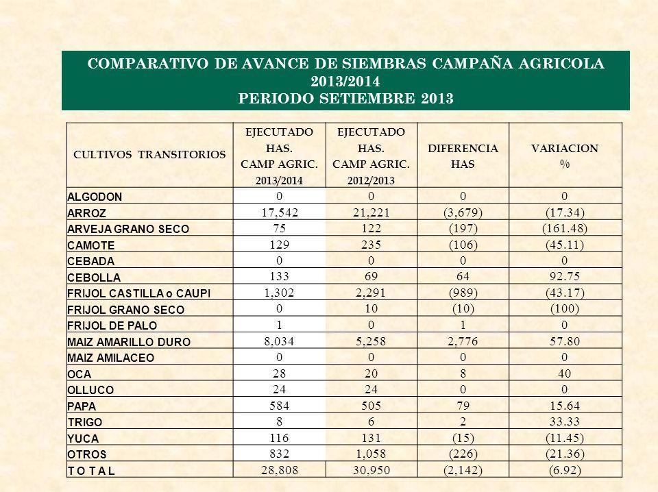 COMPARATIVO DE AVANCE DE SIEMBRAS CAMPAÑA AGRICOLA 2013/2014 PERIODO SETIEMBRE 2013 CULTIVOS TRANSITORIOS EJECUTADO HAS.