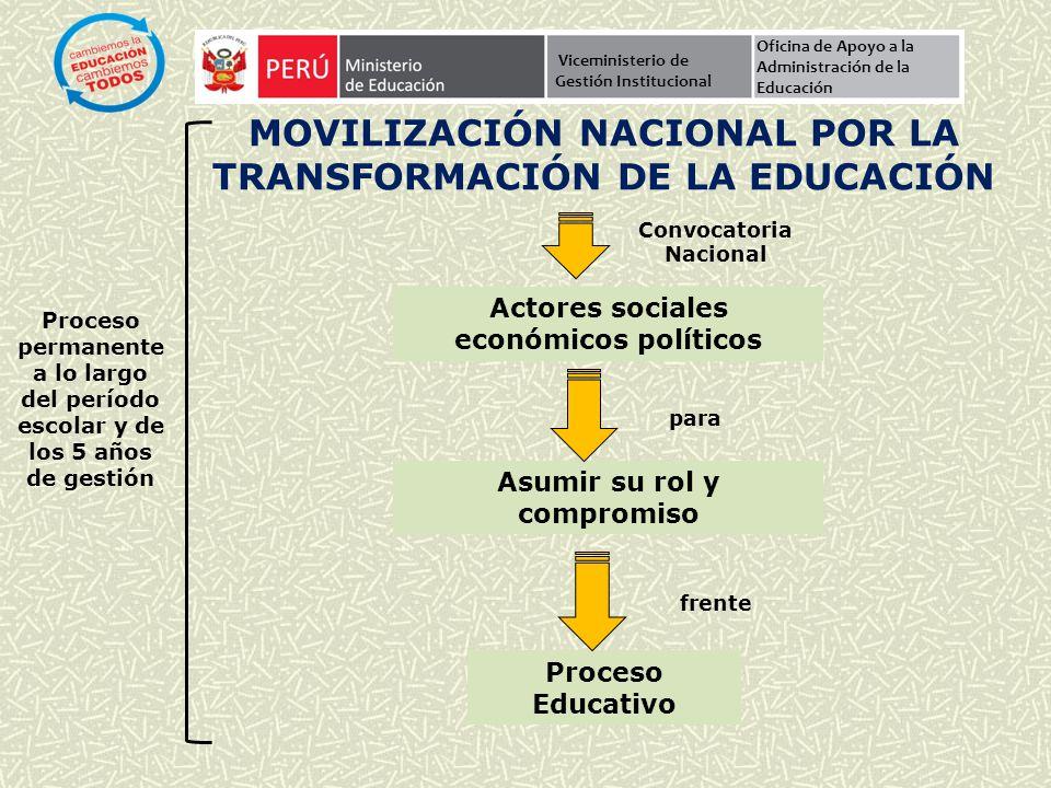 PRIORIDADES DE POLITÍCA ARTICULADAS AL PROYECTO EDUCATIVO NACIONAL Viceministerio de Gestión Institucional Oficina de Apoyo a la Administración de la