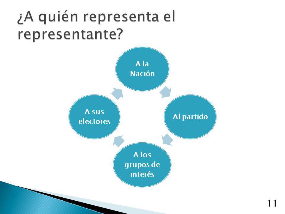 11 A la Nación Al partido A los grupos de interés A sus electores 11
