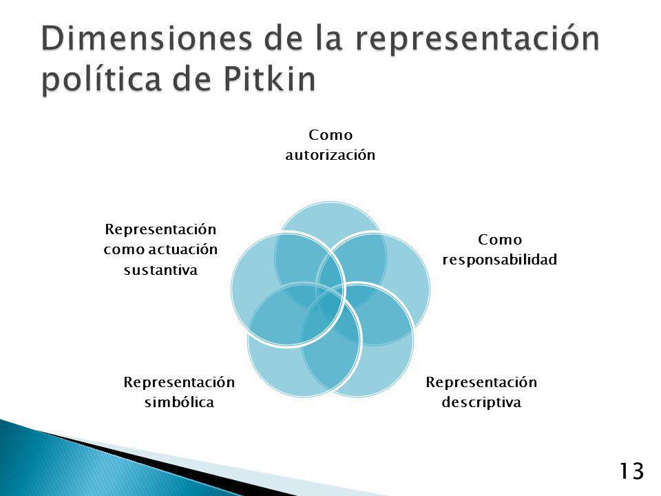 13 Como autorización Como responsabilidad Representación descriptiva Representación simbólica Representación como actuación sustantiva 13