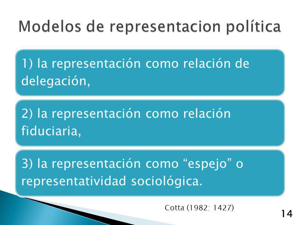 14 1) la representación como relación de delegación, 2) la representación como relación fiduciaria, 3) la representación como espejo o representativid