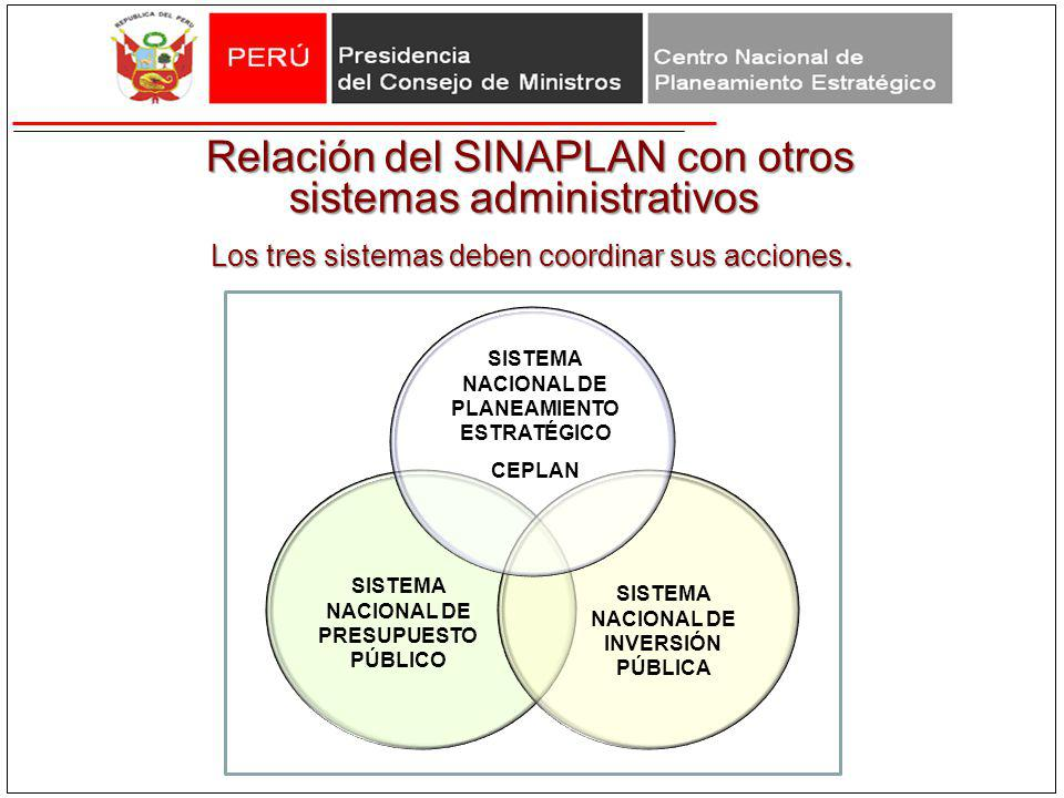 SISTEMA NACIONAL DE PRESUPUESTO PÚBLICO SISTEMA NACIONAL DE PLANEAMIENTO ESTRATÉGICO CEPLAN SISTEMA NACIONAL DE INVERSIÓN PÚBLICA Los tres sistemas de