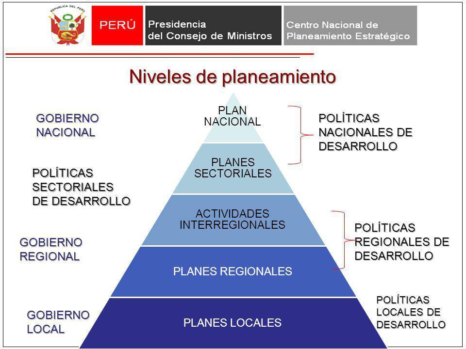 POLÍTICAS SECTORIALES DE DESARROLLO POLÍTICAS REGIONALES DE DESARROLLO POLÍTICAS LOCALES DE DESARROLLO GOBIERNO NACIONAL GOBIERNO REGIONAL GOBIERNO LO