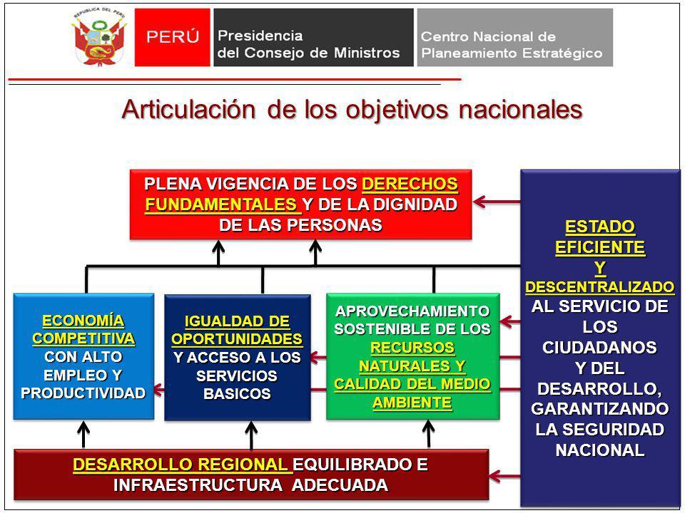 Articulación de los objetivos nacionales PLENA VIGENCIA DE LOS DERECHOS FUNDAMENTALES Y DE LA DIGNIDAD DE LAS PERSONAS IGUALDAD DE OPORTUNIDADES Y ACC