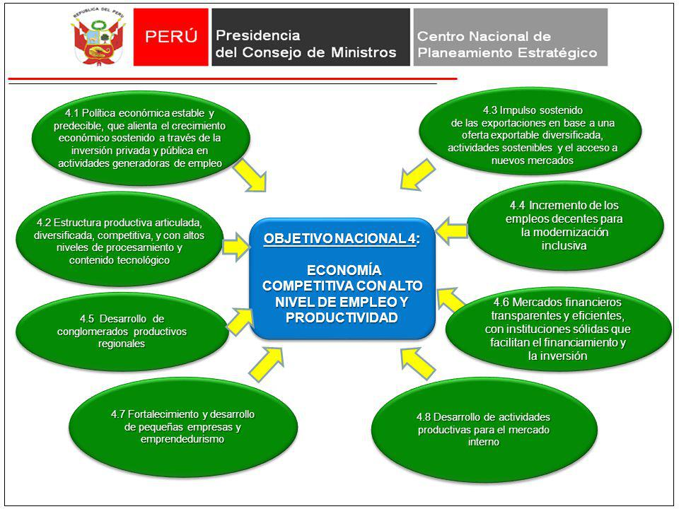 OBJETIVO NACIONAL 4: ECONOMÍA COMPETITIVA CON ALTO NIVEL DE EMPLEO Y PRODUCTIVIDAD ECONOMÍA COMPETITIVA CON ALTO NIVEL DE EMPLEO Y PRODUCTIVIDAD OBJET