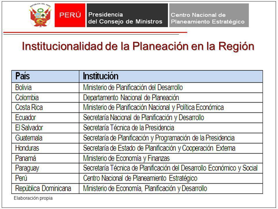 Institucionalidad de la Planeación en la Región Elaboración propia