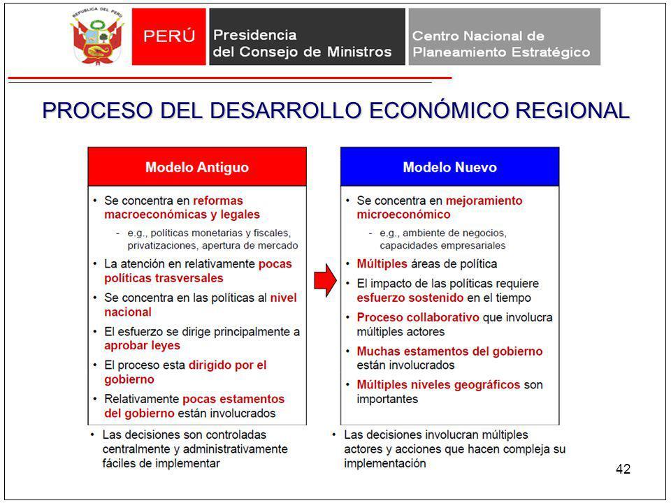 42 PROCESO DEL DESARROLLO ECONÓMICO REGIONAL