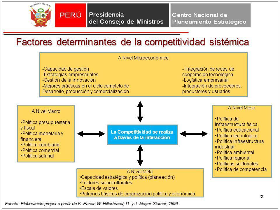 La Competitividad se realiza a través de la interacción A Nivel Meso Política de infraestructura física Política educacional Política tecnológica Polí