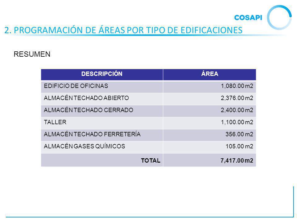 2. PROGRAMACIÓN DE ÁREAS POR TIPO DE EDIFICACIONES DESCRIPCIÓNÁREA EDIFICIO DE OFICINAS1,080.00 m2 ALMACÉN TECHADO ABIERTO2,376.00 m2 ALMACÉN TECHADO