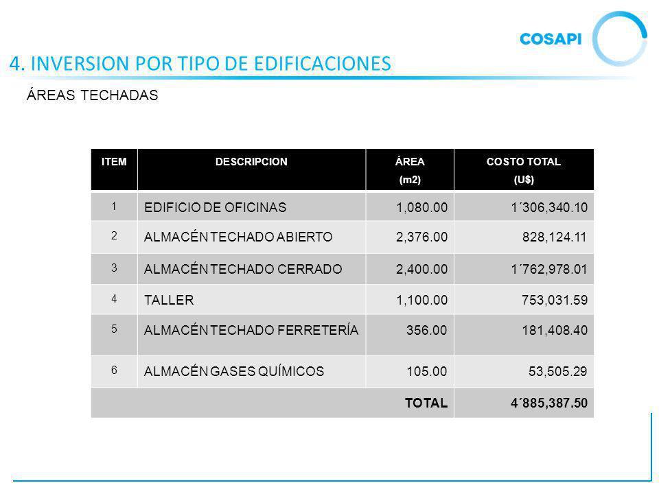 4. INVERSION POR TIPO DE EDIFICACIONES ITEMDESCRIPCION ÁREA (m2) COSTO TOTAL (U$) 1 EDIFICIO DE OFICINAS1,080.001´306,340.10 2 ALMACÉN TECHADO ABIERTO