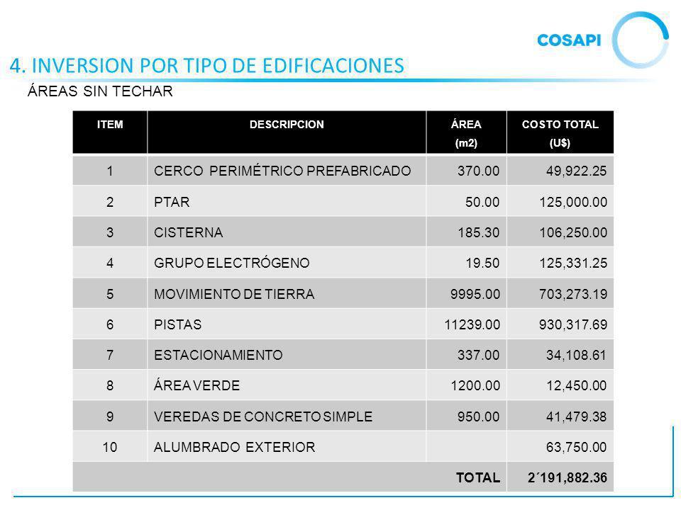 4. INVERSION POR TIPO DE EDIFICACIONES ITEMDESCRIPCION ÁREA (m2) COSTO TOTAL (U$) 1CERCO PERIMÉTRICO PREFABRICADO370.0049,922.25 2PTAR50.00125,000.00