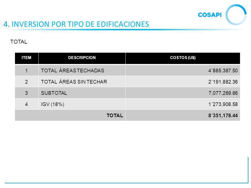 4. INVERSION POR TIPO DE EDIFICACIONES ITEMDESCRIPCIONCOSTOS (U$) 1TOTAL ÁREAS TECHADAS4´885,387.50 2TOTAL ÁREAS SIN TECHAR2´191,882.36 3SUBTOTAL7,077