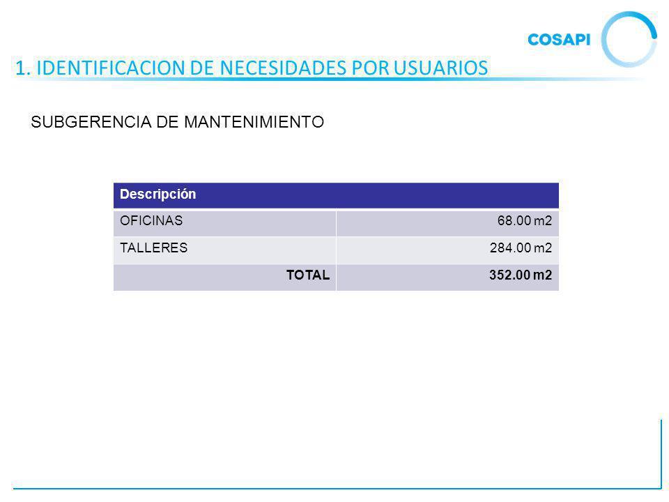 1. IDENTIFICACION DE NECESIDADES POR USUARIOS Descripción OFICINAS68.00 m2 TALLERES284.00 m2 TOTAL352.00 m2 SUBGERENCIA DE MANTENIMIENTO