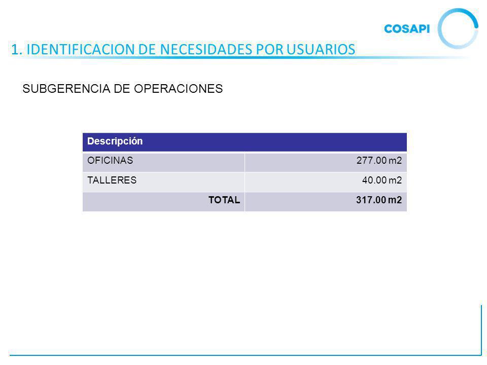 1. IDENTIFICACION DE NECESIDADES POR USUARIOS Descripción OFICINAS277.00 m2 TALLERES40.00 m2 TOTAL317.00 m2 SUBGERENCIA DE OPERACIONES