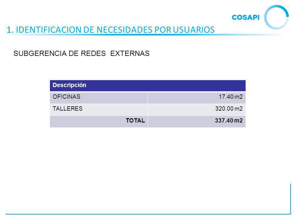 1. IDENTIFICACION DE NECESIDADES POR USUARIOS Descripción OFICINAS17.40 m2 TALLERES320.00 m2 TOTAL337.40 m2 SUBGERENCIA DE REDES EXTERNAS