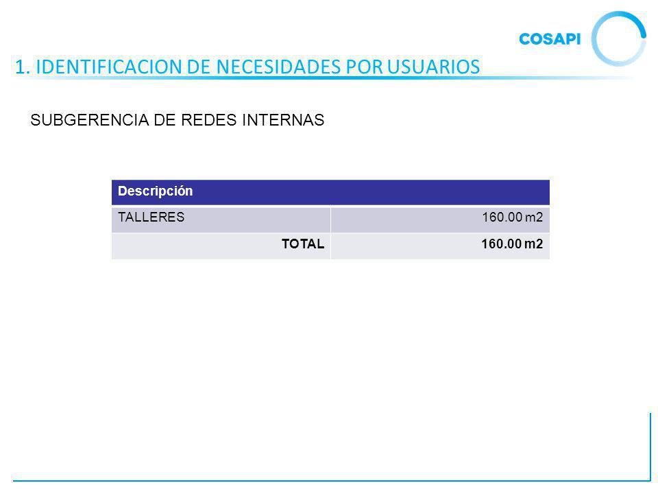 1. IDENTIFICACION DE NECESIDADES POR USUARIOS Descripción TALLERES160.00 m2 TOTAL160.00 m2 SUBGERENCIA DE REDES INTERNAS
