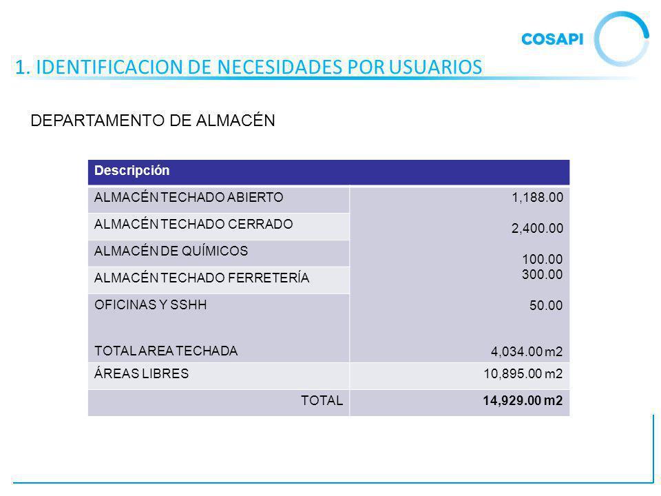 1. IDENTIFICACION DE NECESIDADES POR USUARIOS Descripción ALMACÉN TECHADO ABIERTO1,188.00 2,400.00 100.00 300.00 50.00 4,034.00 m2 ALMACÉN TECHADO CER