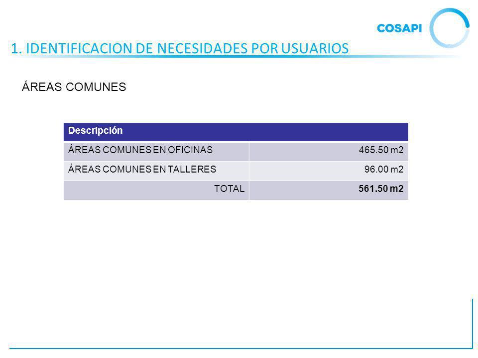 1. IDENTIFICACION DE NECESIDADES POR USUARIOS Descripción ÁREAS COMUNES EN OFICINAS465.50 m2 ÁREAS COMUNES EN TALLERES96.00 m2 TOTAL561.50 m2 ÁREAS CO