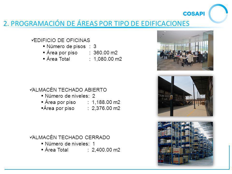 2. PROGRAMACIÓN DE ÁREAS POR TIPO DE EDIFICACIONES EDIFICIO DE OFICINAS Número de pisos: 3 Área por piso: 360.00 m2 Área Total: 1,080.00 m2 ALMACÉN TE