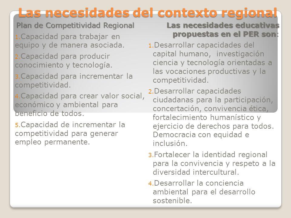 Las necesidades del contexto regional Plan de Competitividad Regional 1. Capacidad para trabajar en equipo y de manera asociada. 2. Capacidad para pro