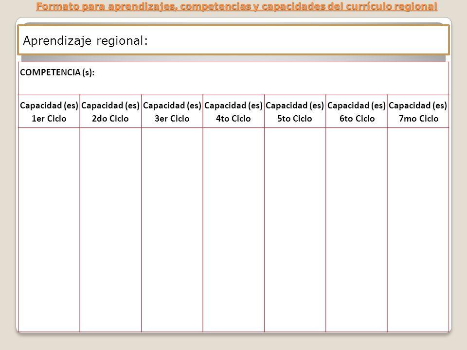 Formato para aprendizajes, competencias y capacidades del currículo regional COMPETENCIA (s): Capacidad (es) 1er Ciclo Capacidad (es) 2do Ciclo Capaci