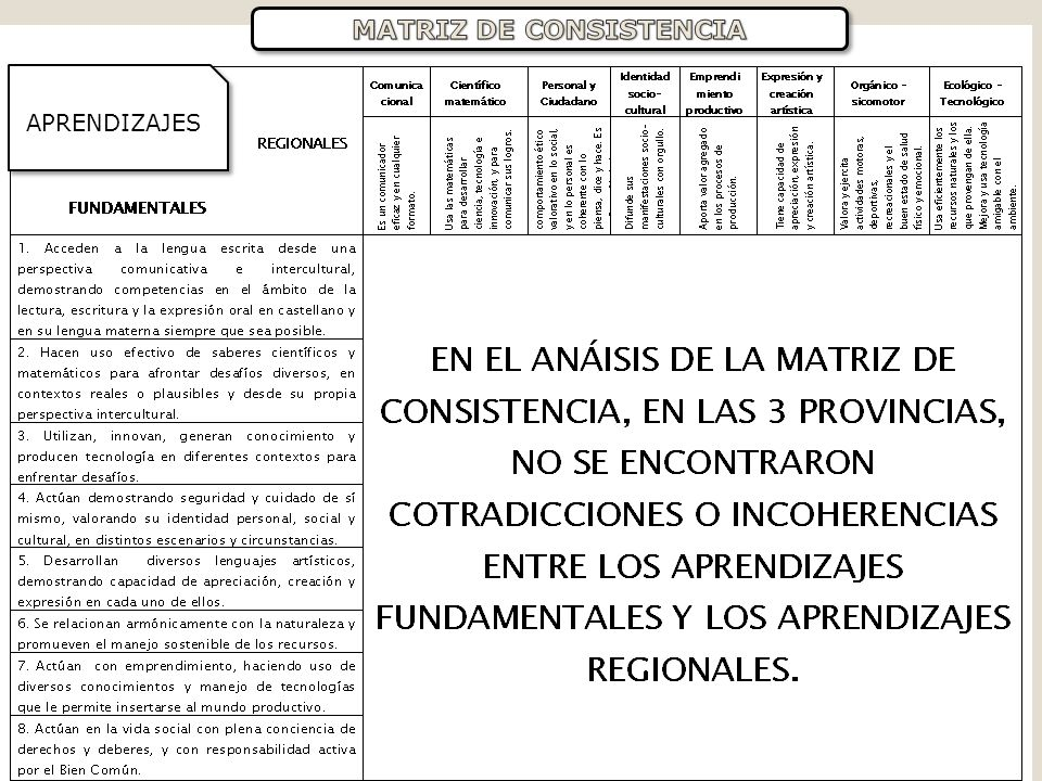 Aprendizajes regionales 1.Comunicacional: Comunica con eficacia y en cualquier formato 2.