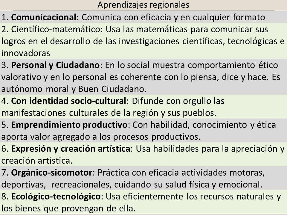 Aprendizajes regionales 1. Comunicacional: Comunica con eficacia y en cualquier formato 2. Científico-matemático: Usa las matemáticas para comunicar s