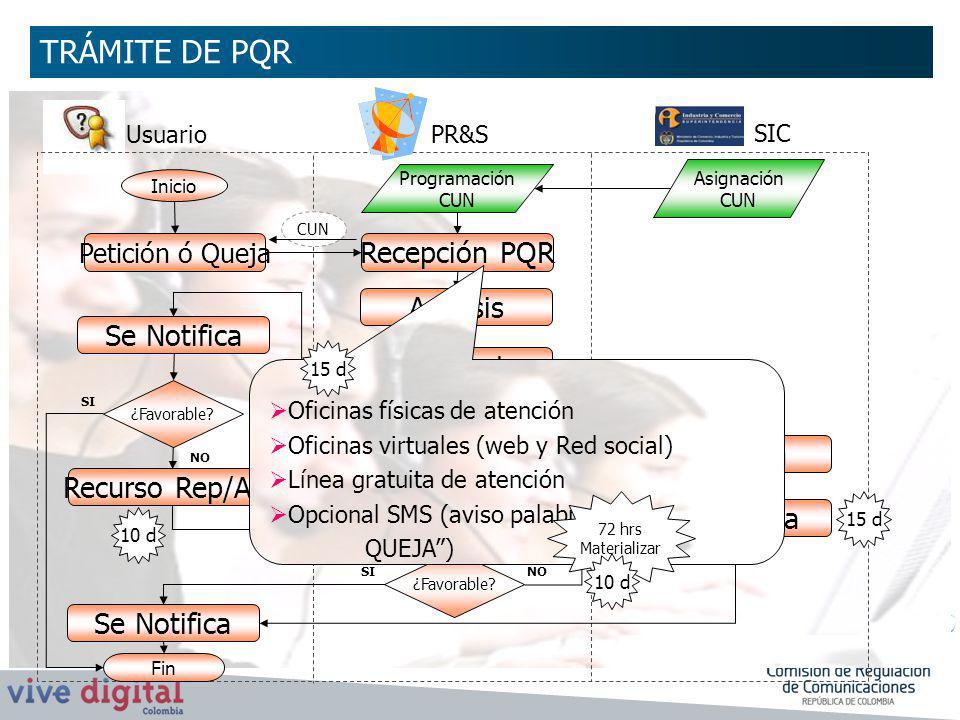 UsuarioPR&S SIC Recepción PQR Petición ó Queja Asignación CUN Programación CUN Inicio Análisis ¿Favorable? Recurso Rep/Ape Respuesta Revisión Respuest