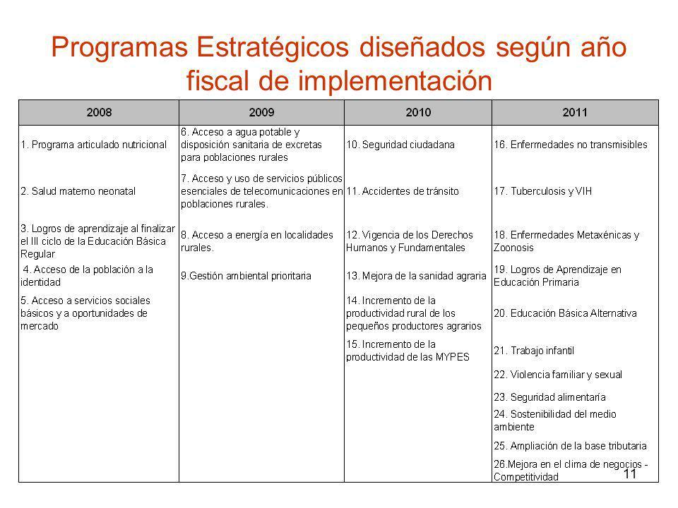 11 Programas Estratégicos diseñados según año fiscal de implementación