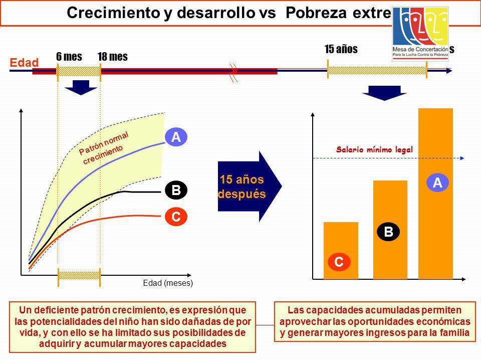 12 6 mes18 mes 15 años65 años A B C Salario mínimo legal A B C Edad (meses) Patrón normal crecimiento 15 años después Las capacidades acumuladas permi