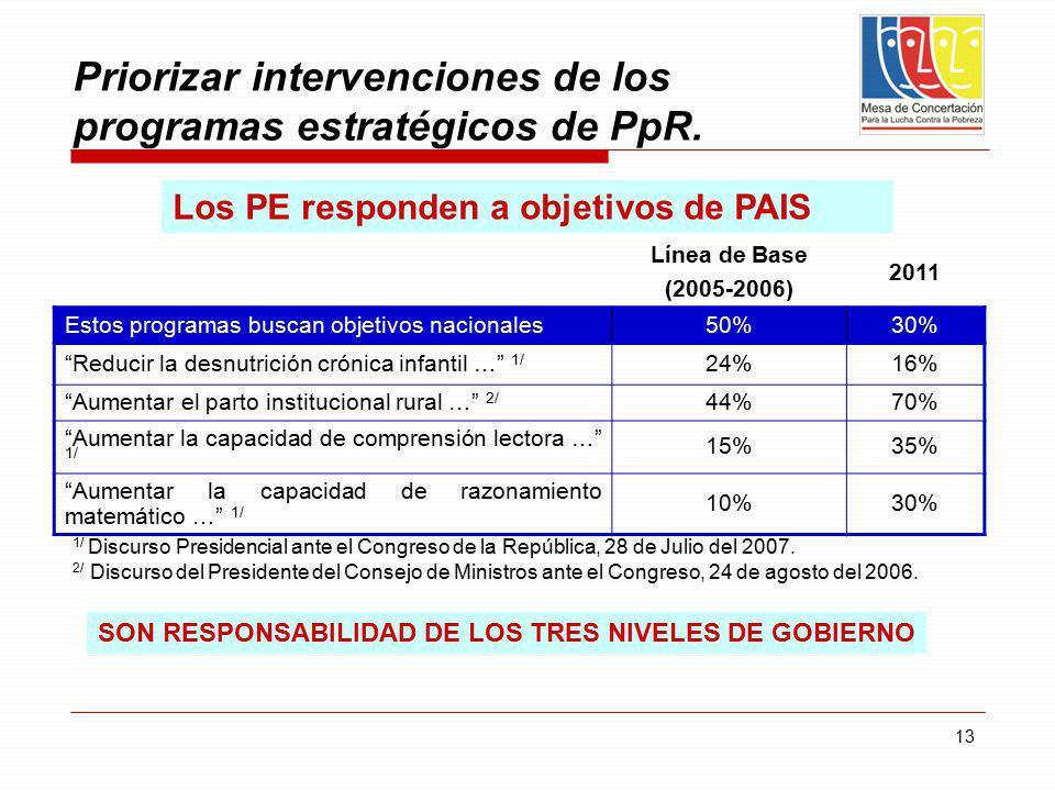 13 Línea de Base (2005-2006) 2011 Estos programas buscan objetivos nacionales50%30% Reducir la desnutrición crónica infantil … 1/ 24%16% Aumentar el p