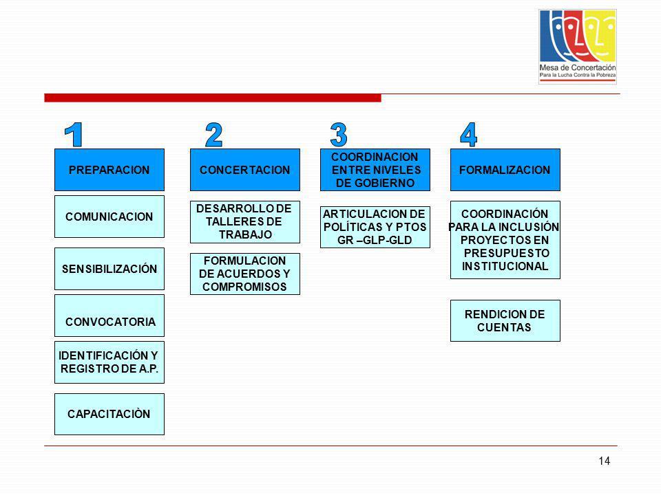 14 PREPARACIONCONCERTACION COORDINACION ENTRE NIVELES DE GOBIERNO FORMALIZACION COMUNICACION CONVOCATORIA IDENTIFICACIÓN Y REGISTRO DE A.P. DESARROLLO