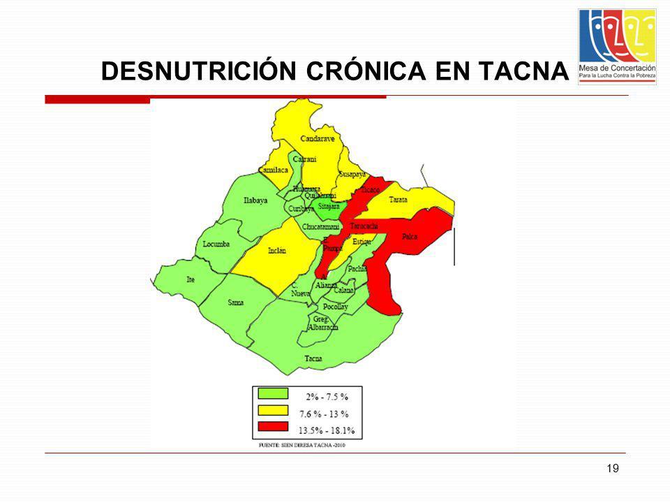 19 DESNUTRICIÓN CRÓNICA EN TACNA