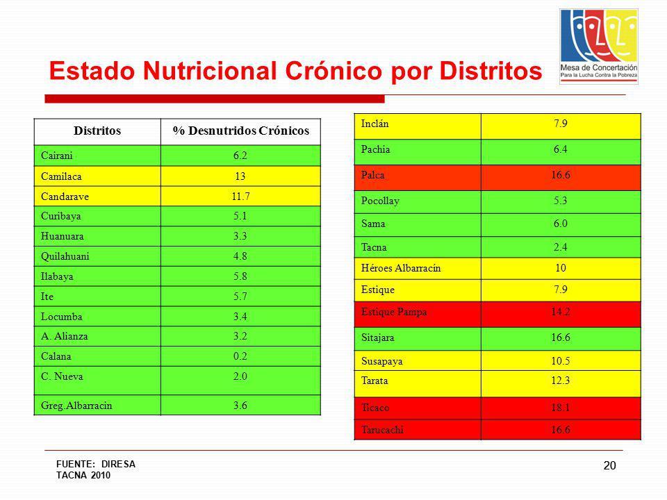 20 Estado Nutricional Crónico por Distritos Distritos% Desnutridos Crónicos Cairani6.2 Camilaca13 Candarave11.7 Curibaya5.1 Huanuara3.3 Quilahuani4.8