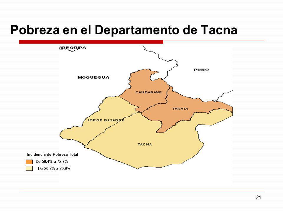 21 Pobreza en el Departamento de Tacna Incidencia de Pobreza Total De 58.4% a 72.7% De 20.2% a 20.9%